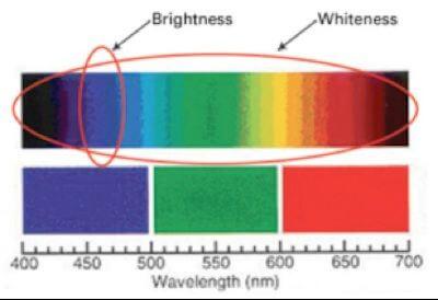 whiteness brightness